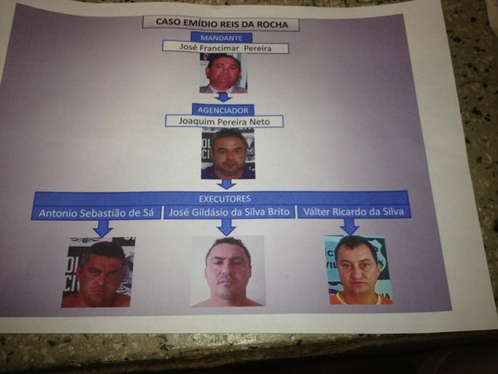 Os cinco indiciados pela polícia no caso Emídio Reis — Foto: Gilcelene Araújo/G1